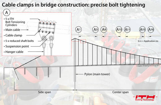 Cable clamp installation on suspension bridges