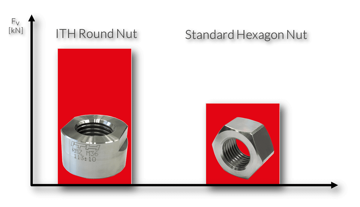 Higher preloads with ITH Roundnuts