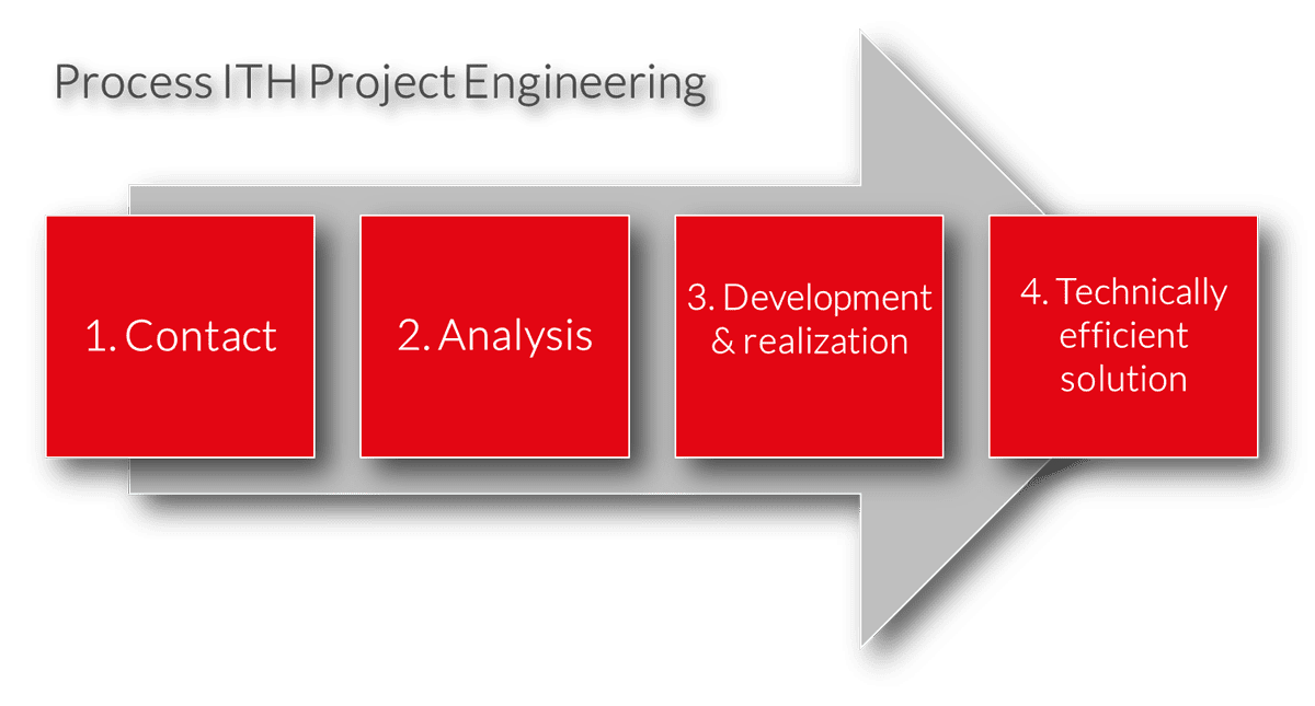Infographic Project Engineering in screw