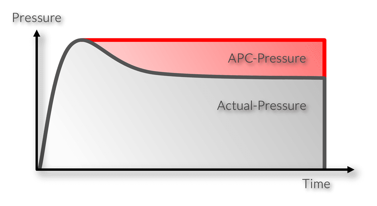 Function diagram of the automatic pressure control APC
