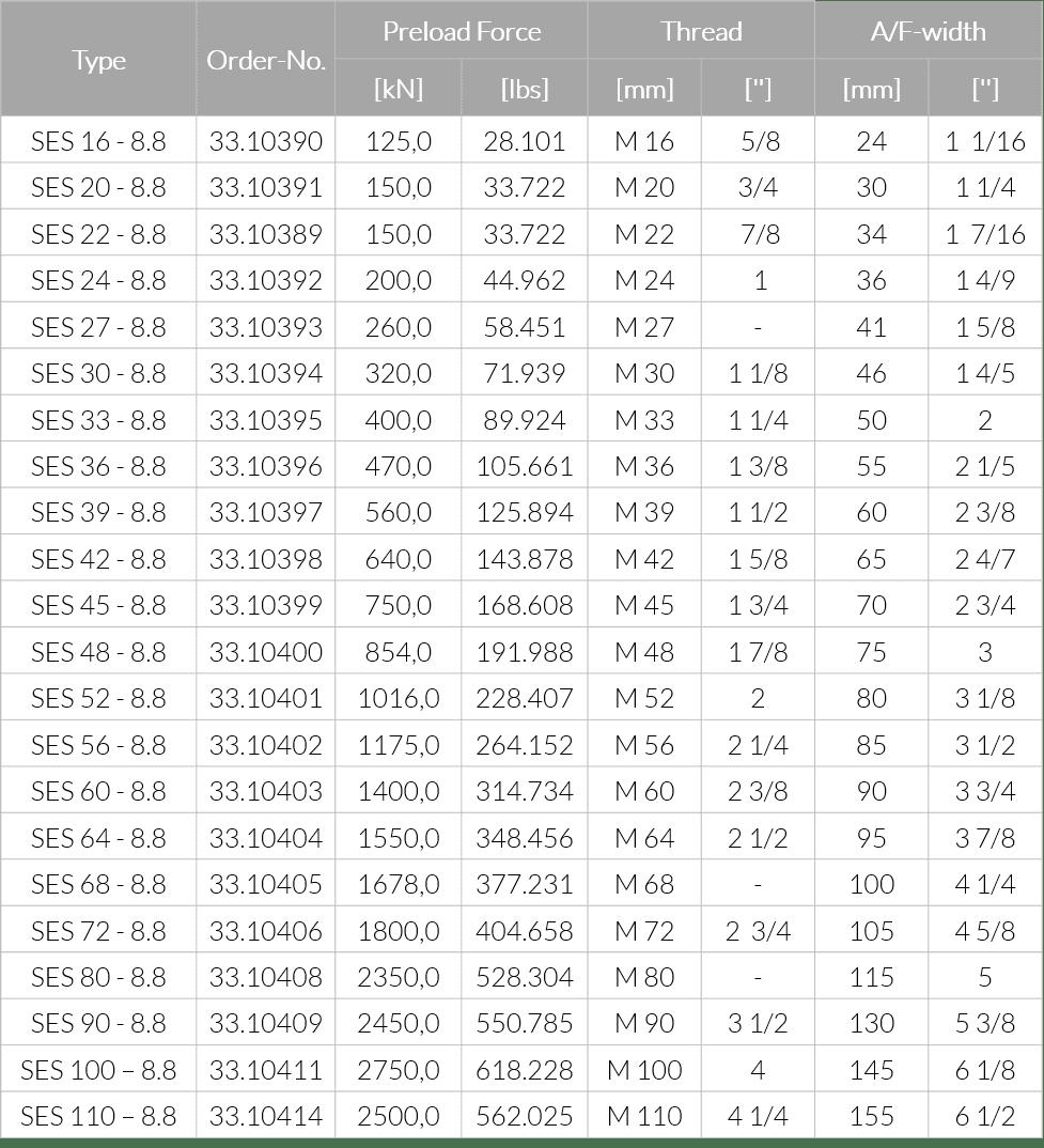 Размеры и техническая информация для болтов класса качества 8.8