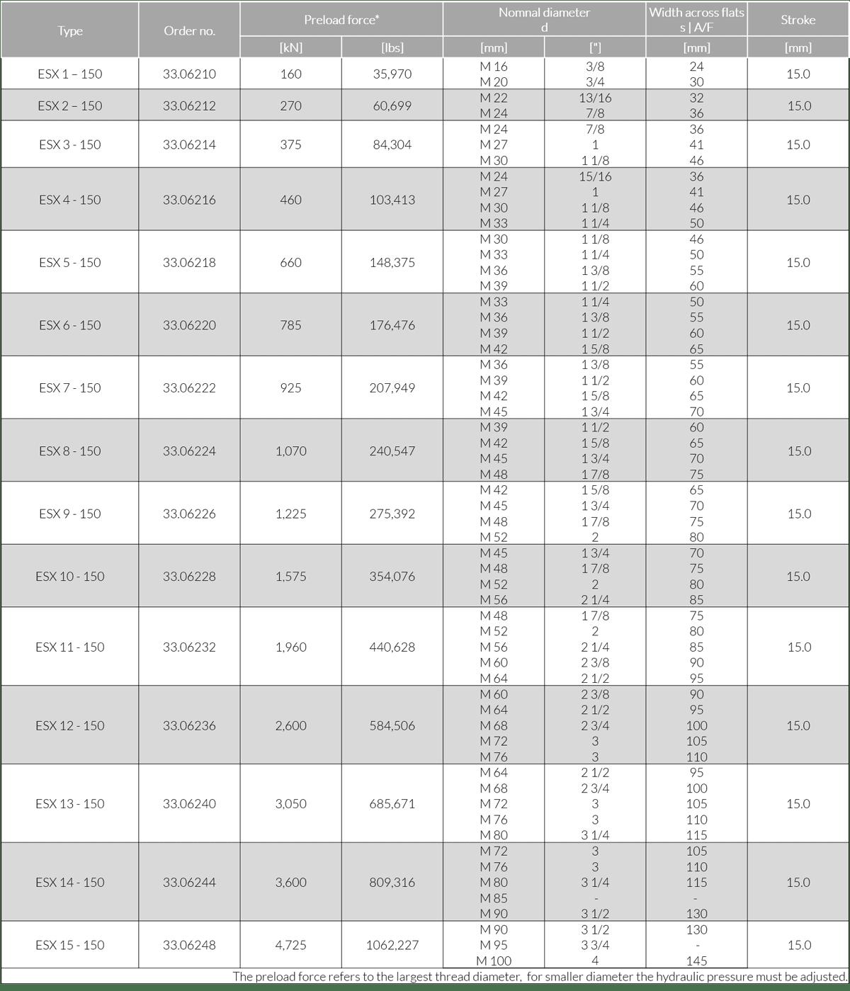 Затяжка болтов на фланцах: технические данные серии ESX